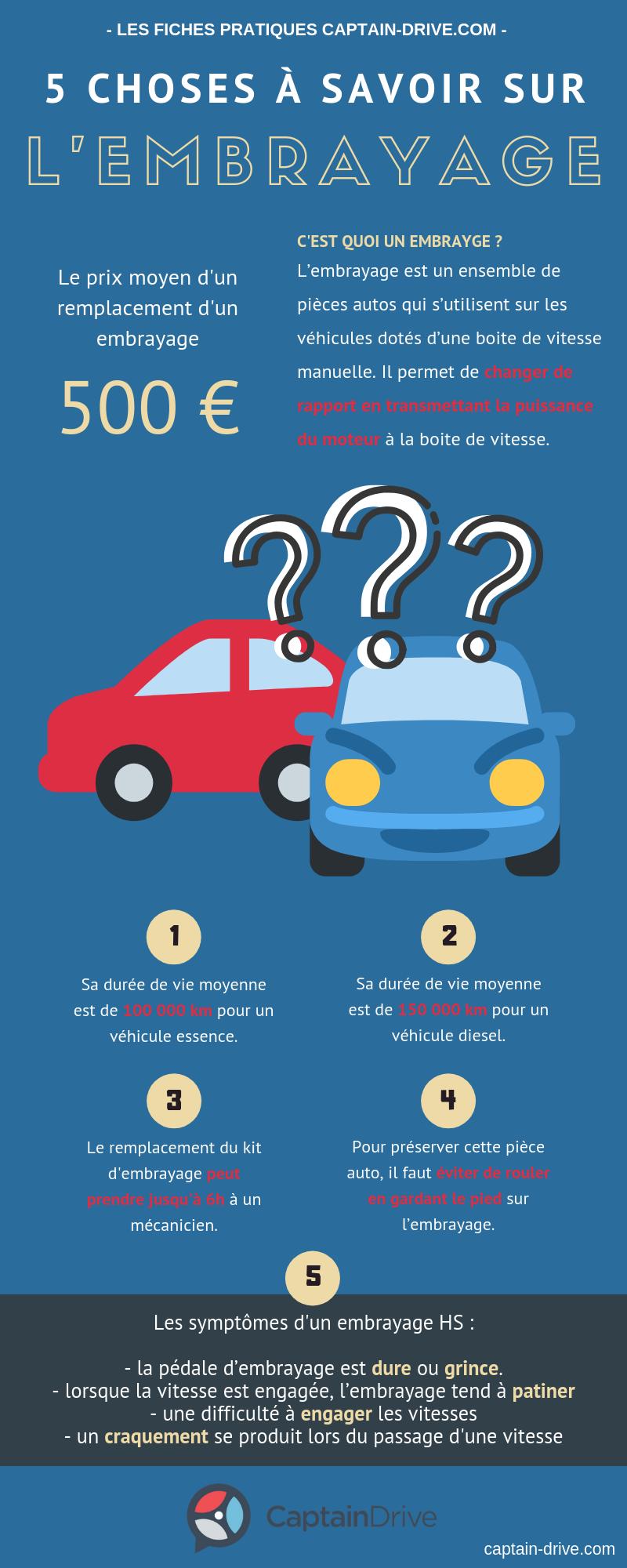 Quel est le prix du changement de l'embrayage de sa voiture ?